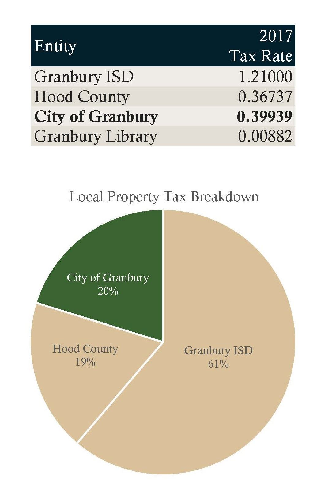 Local Property Taxes and Chart